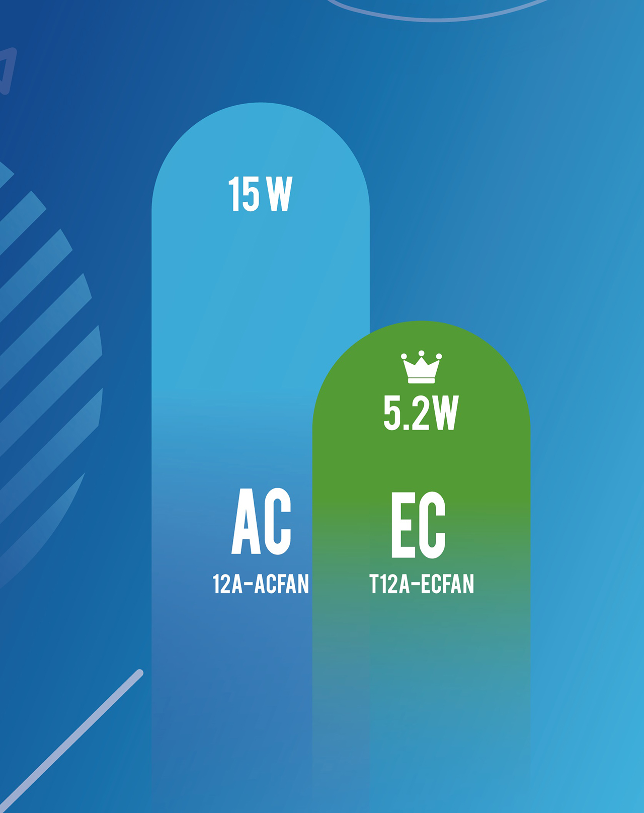 Difference between AC, DC and EC cooling Fan - Fulltech Electric